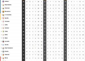 Así está la tabla tras el empate del Real Madrid: el Atleti sigue líder ¡con tres partidos menos!