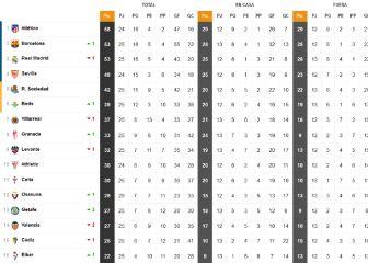 Así está la clasifcación con el empate provisional en Elche y la victoria del Valladolid 1