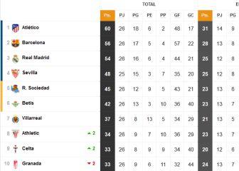 Así está la clasificación de Primera con el empate provisional del Atlético-Athletic 1