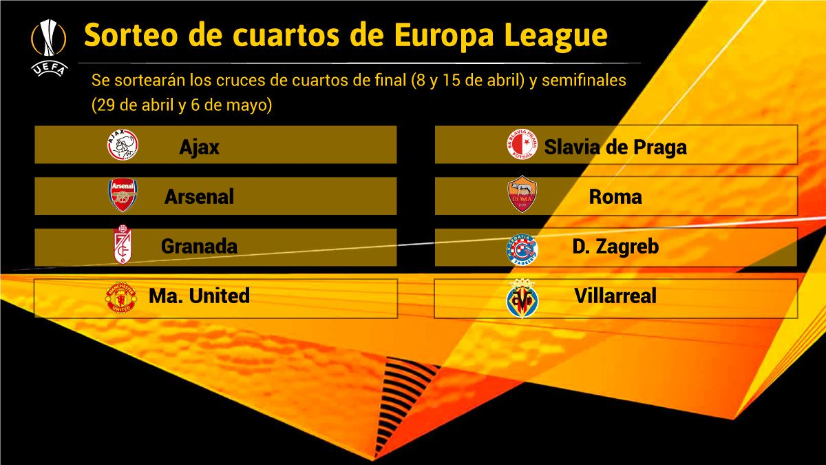 Villarreal-and-Granada-against-four-'coconuts'-a-grown-up-and-a-'cinderella':-this-is-how-the-quarters-are