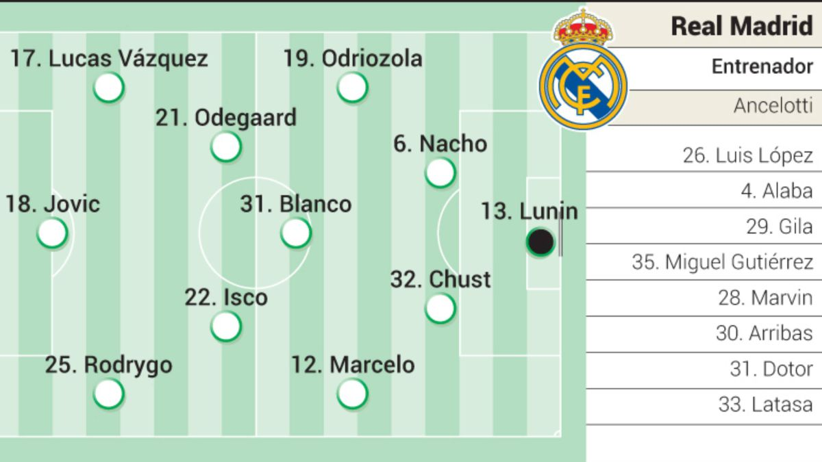 Possible-eleven-of-Real-Madrid-in-the-friendly-with-Rangers