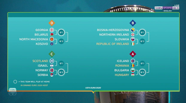 Euro 2020 Draw Qualifying Paths Confirmed For Final 16 Nations As Com