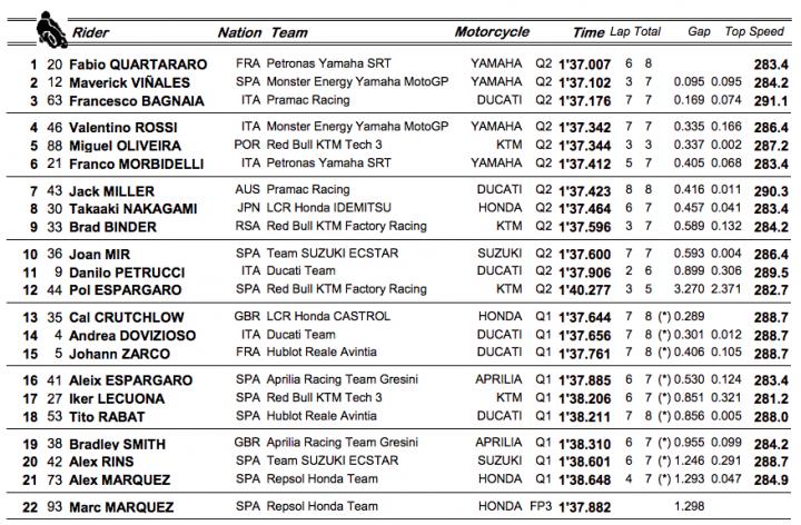 Resultados clasificación MotoGP