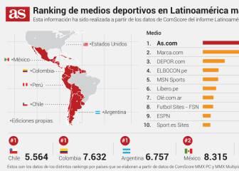 AS consolida el liderato en América Latina