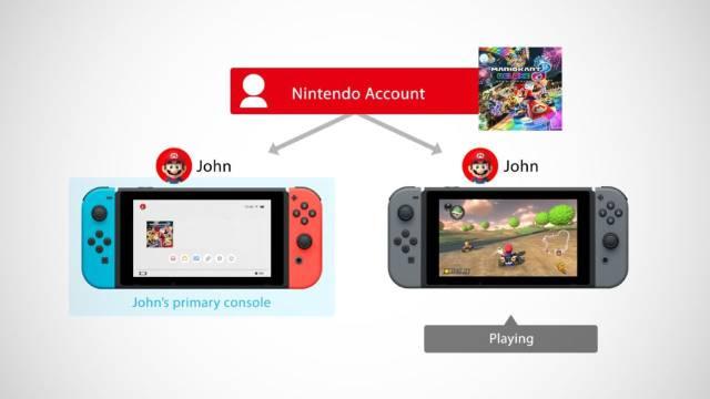 Ya Es Posible Compartir Juegos En Nintendo Switch Meristation
