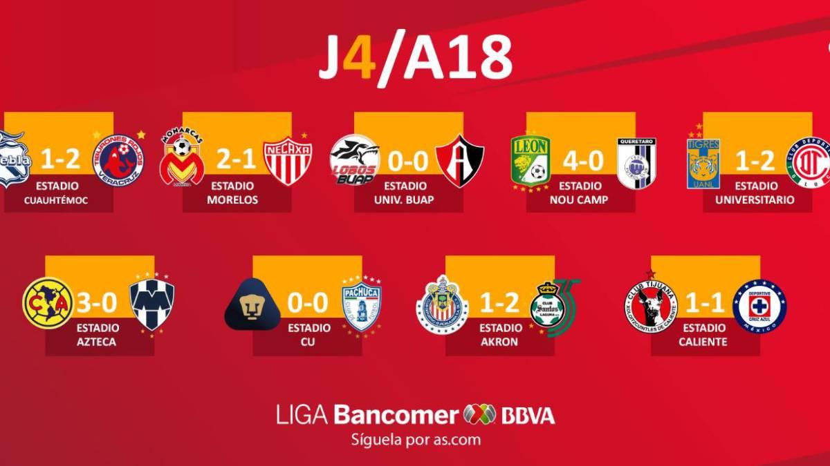 Partidos Y Resultados De La Jornada  Del Apertura  Liga Mx