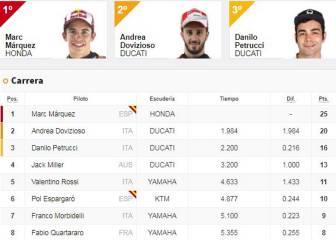 Resultados: clasificación GP de Francia de MotoGP y Mundial