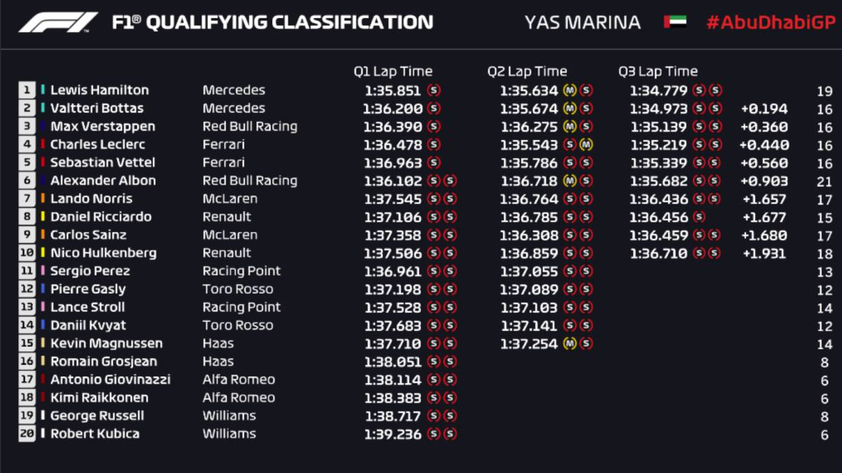 F1-results:-Abu-Dhabi-Grand-Prix-starting-grid