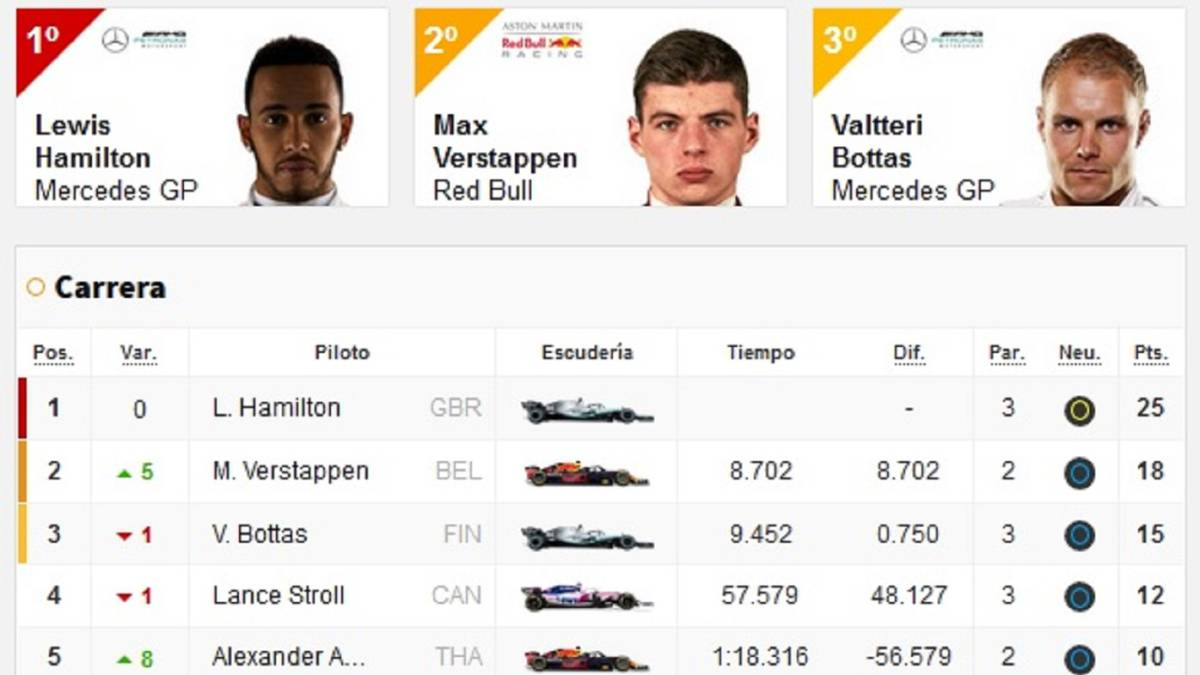 F1-results:-classification-of-the-Hungarian-and-World-GP