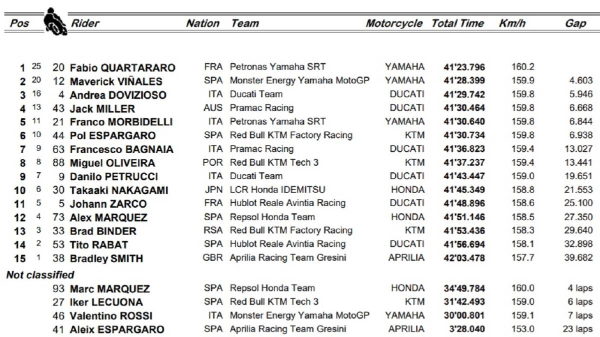 MotoGP-results:-Jerez-and-World-Cup-classification