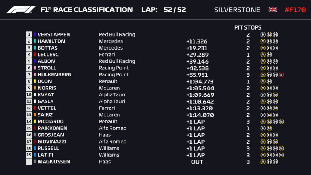 F1-results:-race-classification-at-Silverstone-and-World-Cup