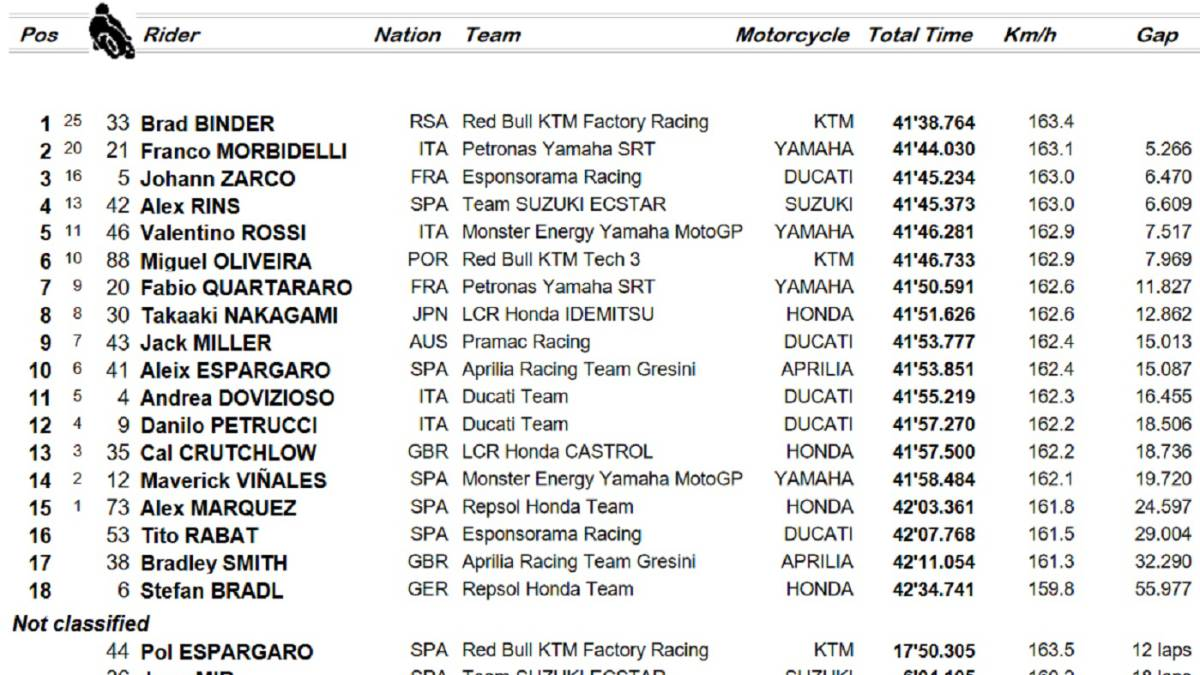 MotoGP-result:-race-classification-in-Brno-and-World-Cup