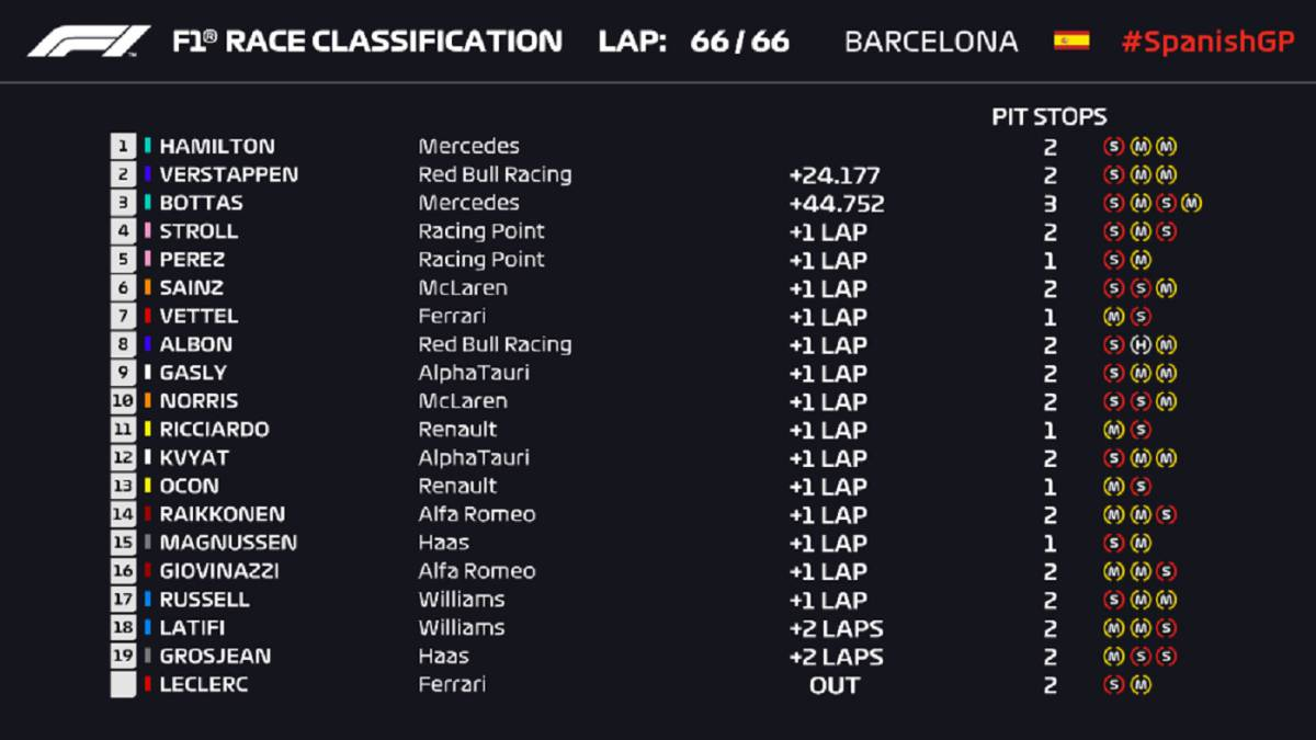 F1-results:-classification-of-the-Spanish-GP-and-this-is-how-the-World-Cup-goes