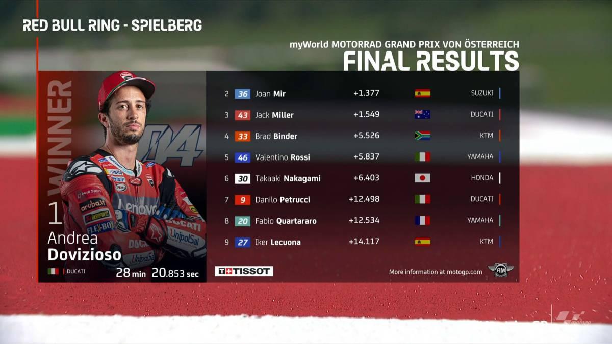 MotoGP-result:-Austrian-GP-and-World-Championship-classification