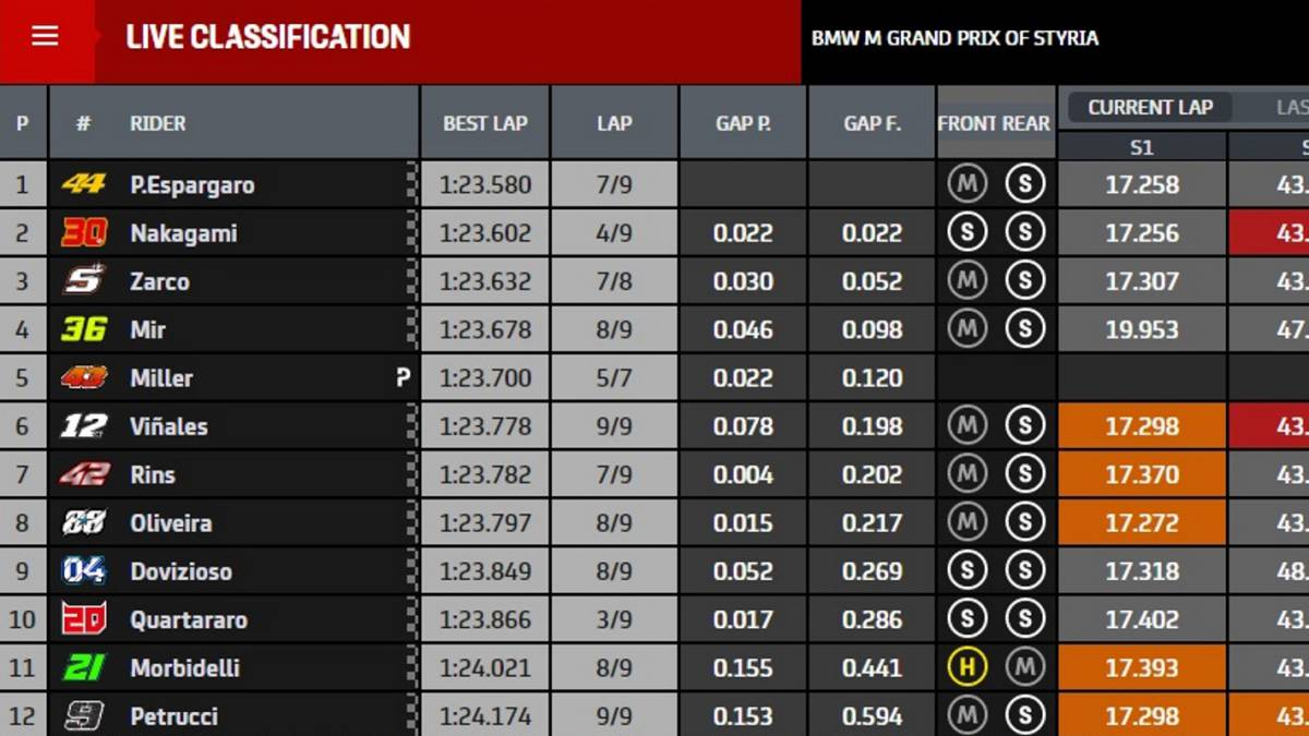 MotoGP-Results:-Starting-Grid-of-the-Styrian-GP