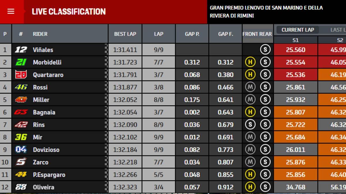 MotoGP-results:-San-Marino-GP-starting-grid