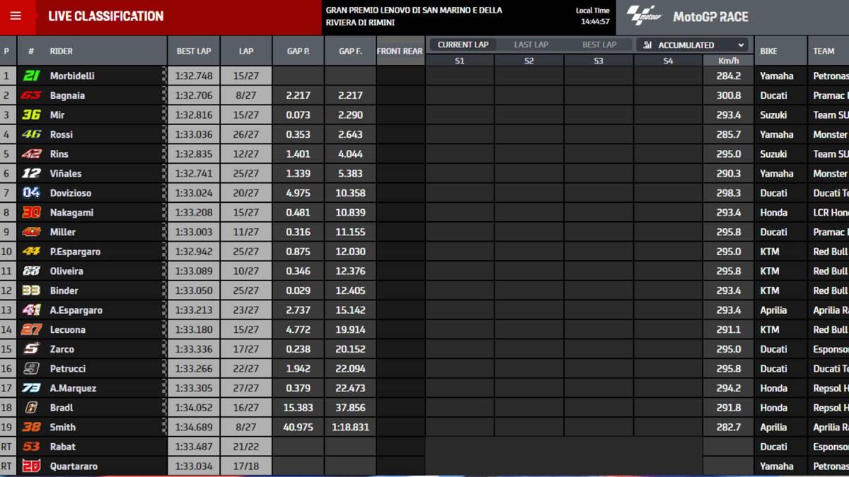 MotoGP-result:-San-Marino-GP-and-World-Championship-classification