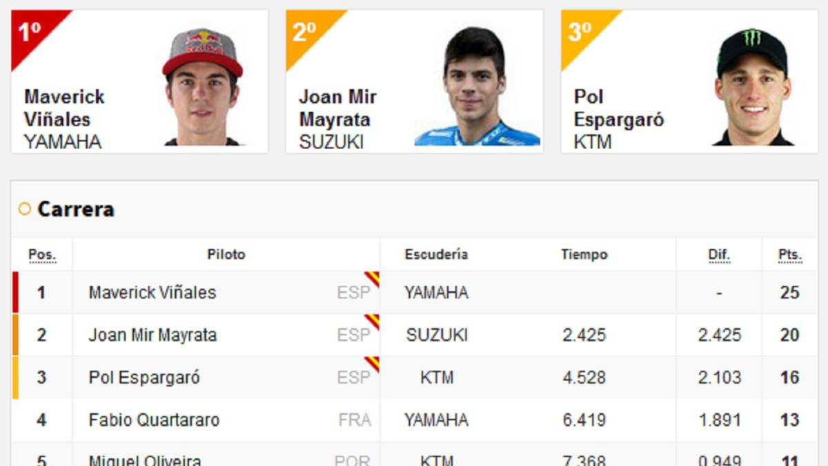 Results:-MotoGP-and-World-Championship-qualifying