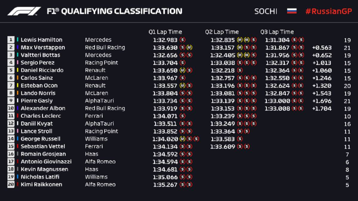 F1-results:-starting-grid-of-the-race-in-Sochi