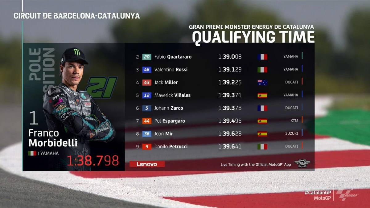 MotoGP-results:-race-grid-in-Montmeló