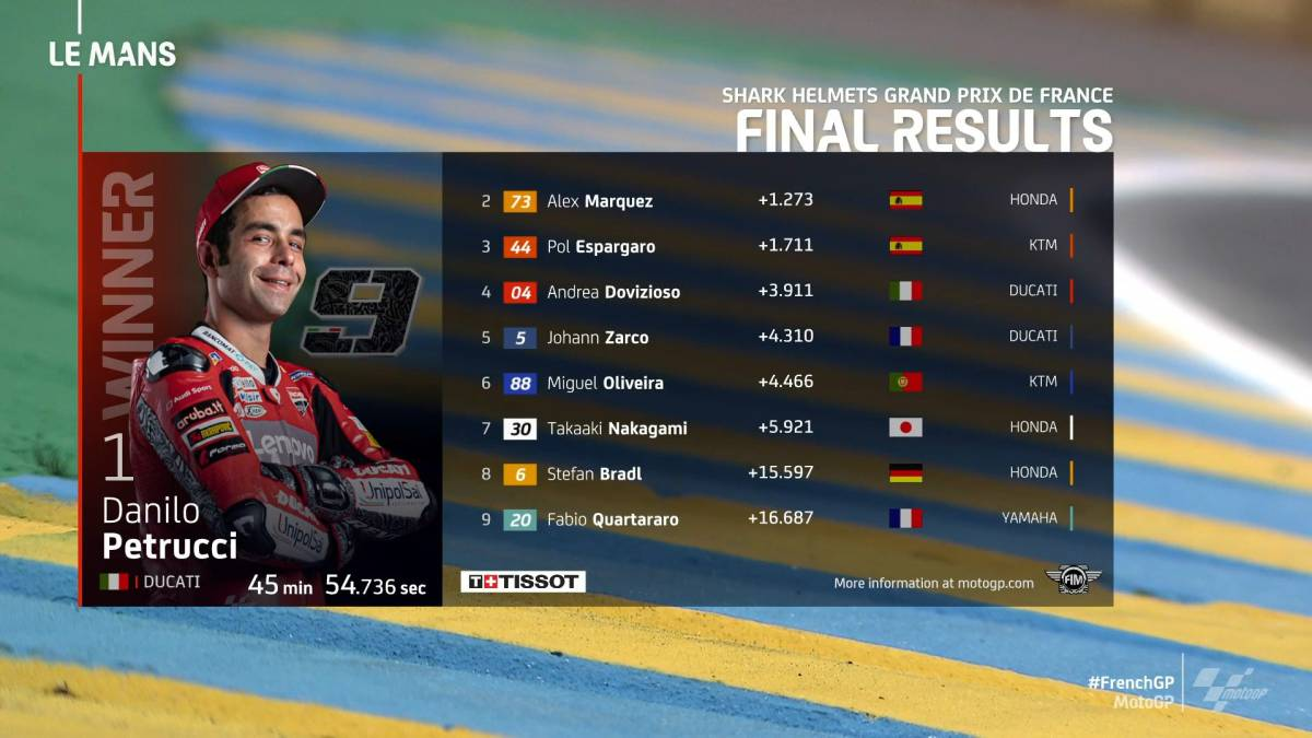 MotoGP-classification-in-France-and-this-is-the-World-Cup