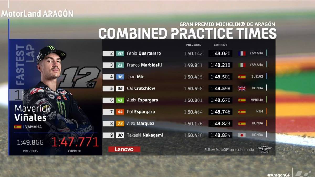 MotoGP-results:-training-sessions-at-MotorLand