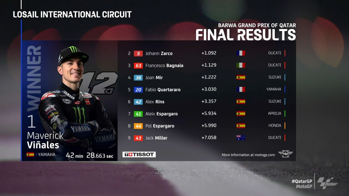 MotoGP-2021:-Qatar-GP-results-today-and-World-Championship-qualification