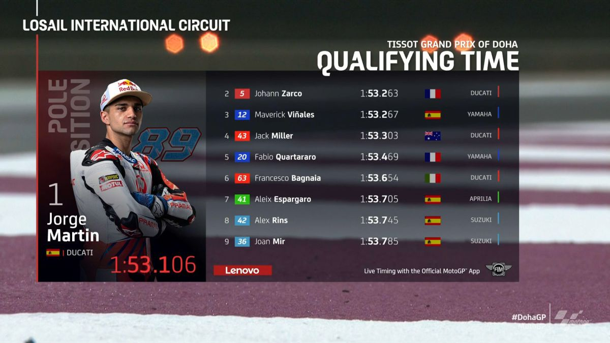2021-Doha-MotoGP-GP-qualifying:-results-pole-and-starting-grid